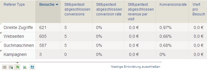 PIWIK Ziel-Conversion-Rate